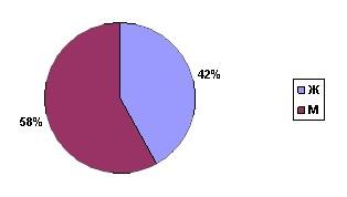 Диаграмма 1. Количество человек, обратившихся за информацией о лечении волос.