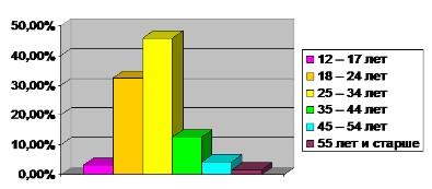 Диаграмма 2. Количество человек, обратившихся за информацией о лечении волос.