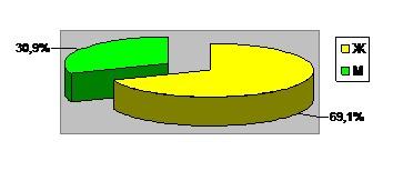 Диаграмма 3. Количество человек, пришедших в клинику за консультацией.