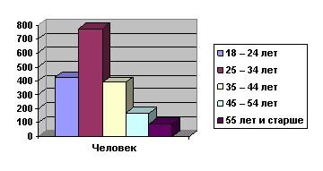 Диаграмма 4. Количество человек, пришедших в клинику за консультацией.