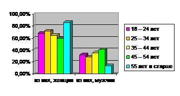 Диаграмма 5. Количество женщин и мужчин, пришедших в клинику за консультацией.