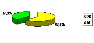 Диаграмма 6. Количество человек, которым потребовалось лечение в клинике.