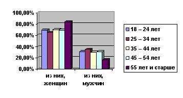 Диаграмма 8. Количество женщин и мужчин, которым потребовалось лечение в клинике.