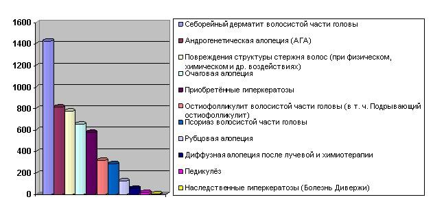 Диаграмма 9. С какими заболеваниями обращались пациенты.